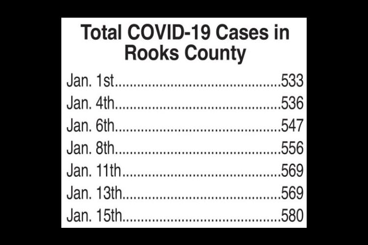 Latest COVID-19 numbers from KDHE